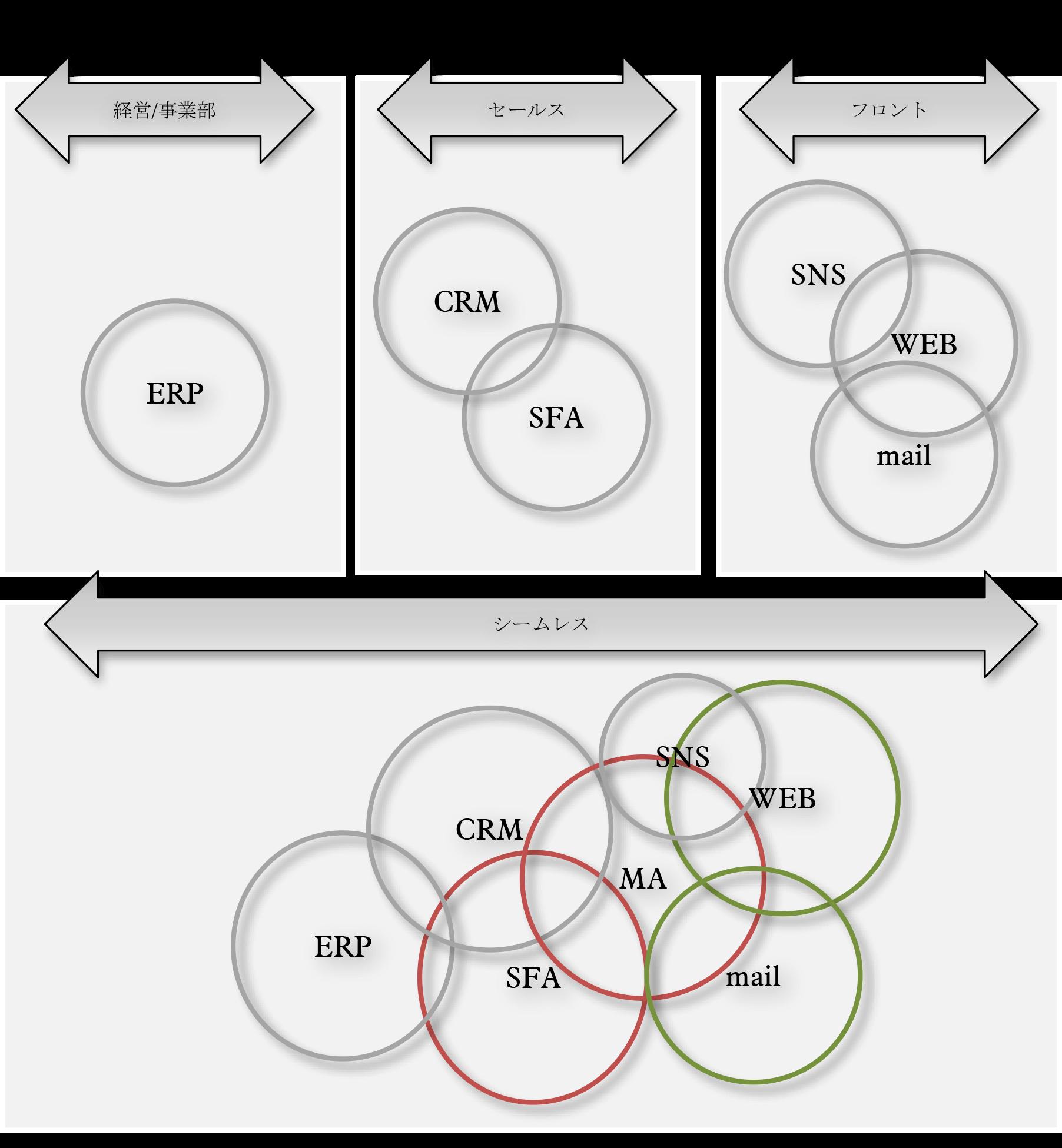 企業内マーケティングシステム変革図